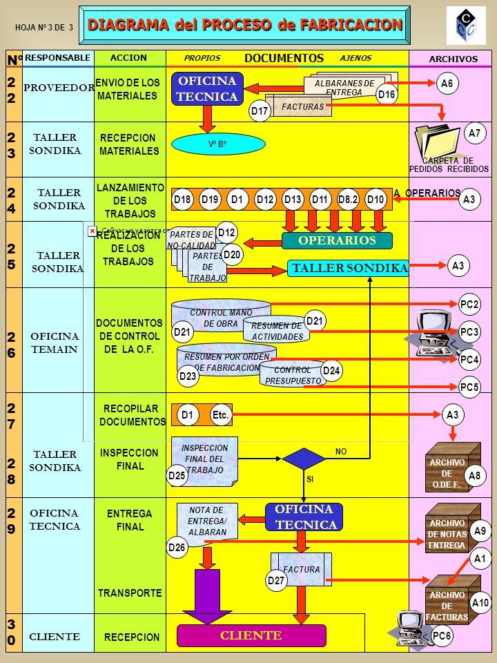 DIAGRAMA del PROCESO de FABRICACION