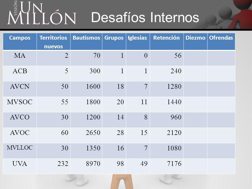 Desafíos Internos MA 2 70 1 56 ACB 5 300 240 AVCN 50 1600 18 7 1280