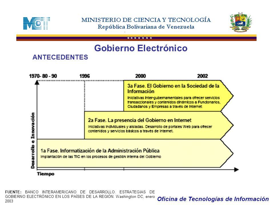 Gobierno Electrónico ANTECEDENTES