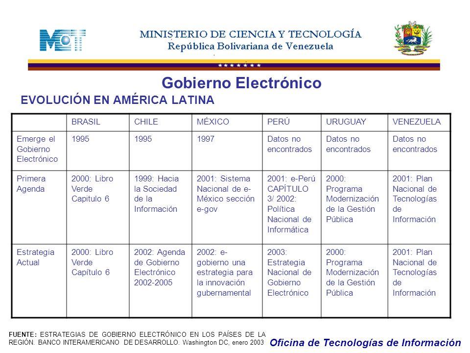 Gobierno Electrónico EVOLUCIÓN EN AMÉRICA LATINA BRASIL CHILE MÉXICO