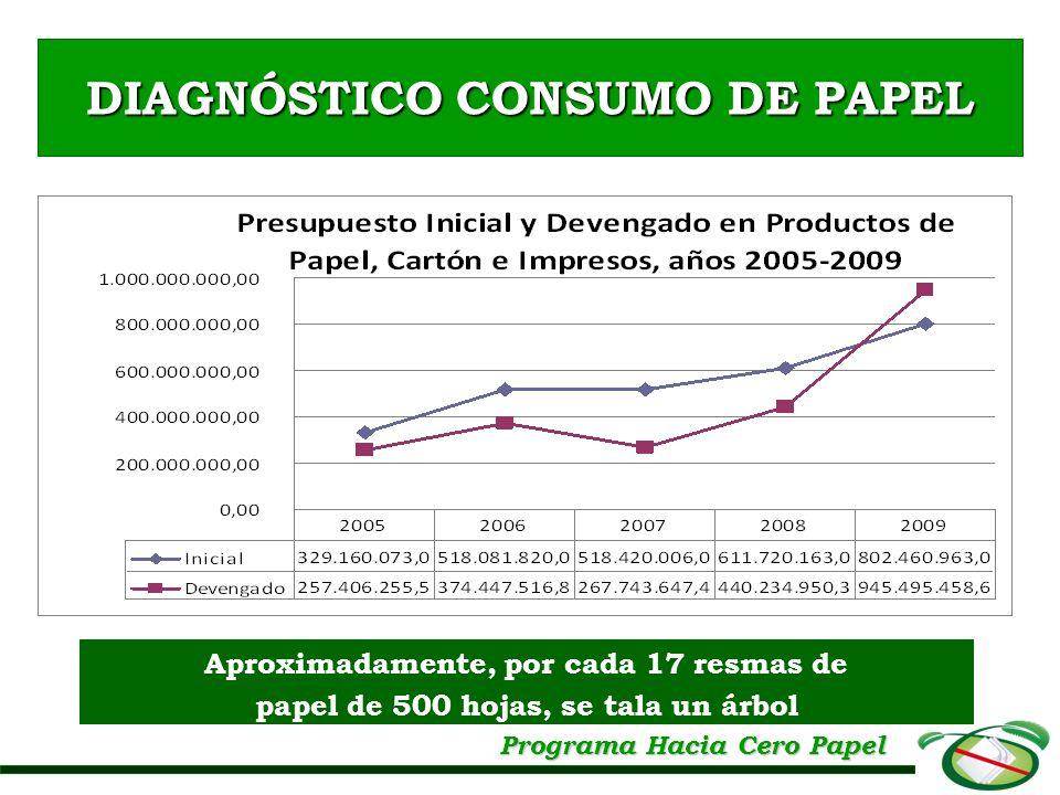 DIAGNÓSTICO CONSUMO DE PAPEL