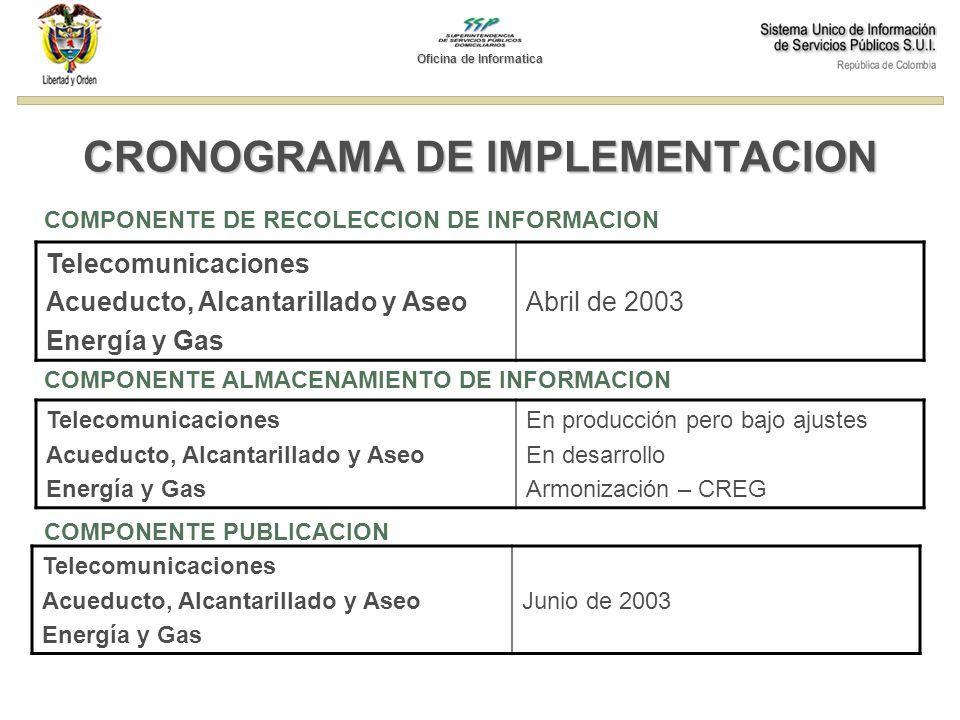 CRONOGRAMA DE IMPLEMENTACION