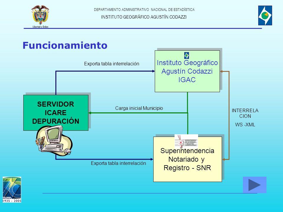 Funcionamiento Instituto Geográfico Agustín Codazzi IGAC SERVIDOR