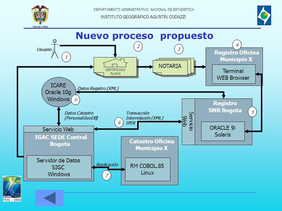 Nuevo proceso propuesto