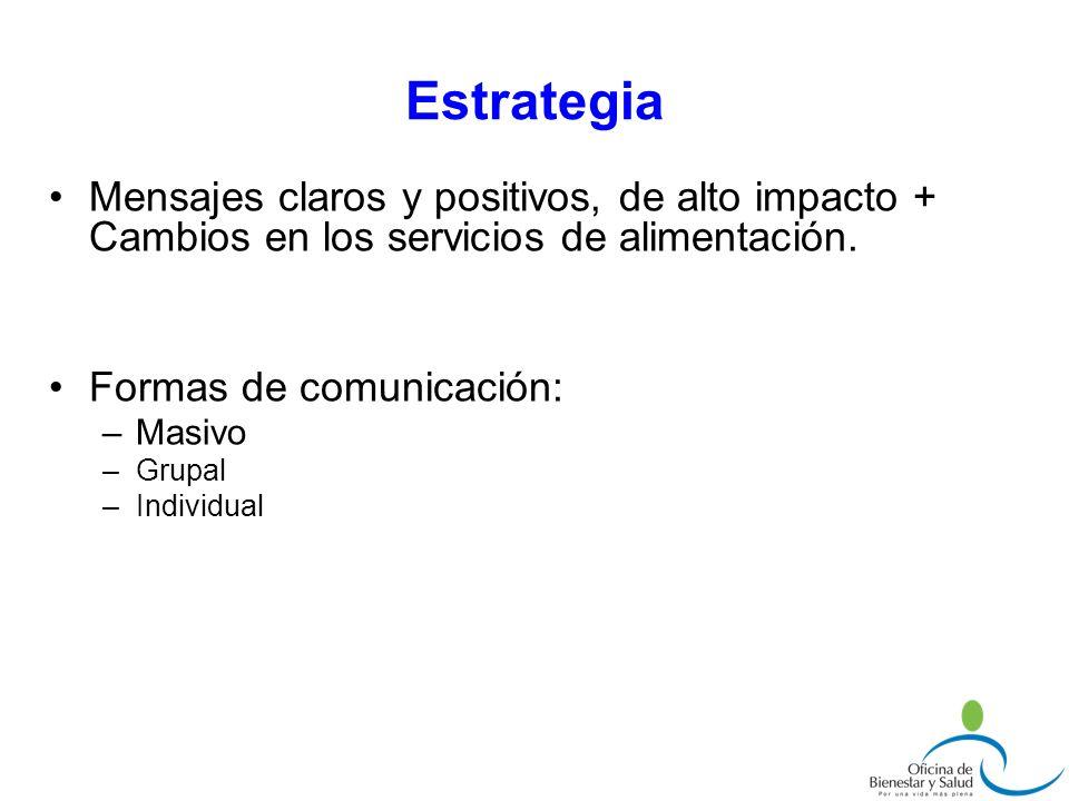 Estrategia Mensajes claros y positivos, de alto impacto + Cambios en los servicios de alimentación.