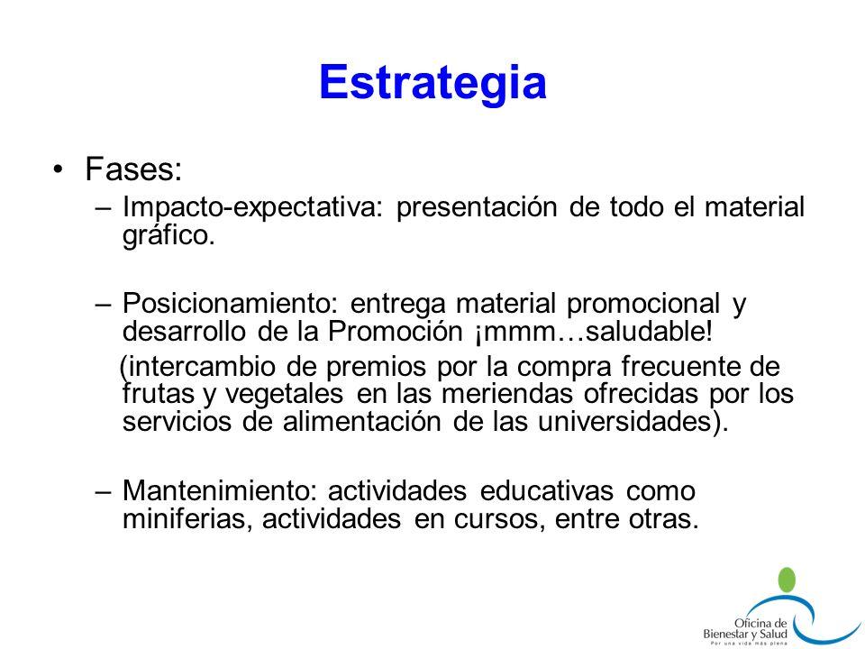 Estrategia Fases: Impacto-expectativa: presentación de todo el material gráfico.