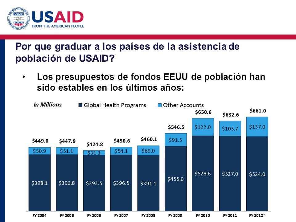 Por que graduar a los países de la asistencia de población de USAID