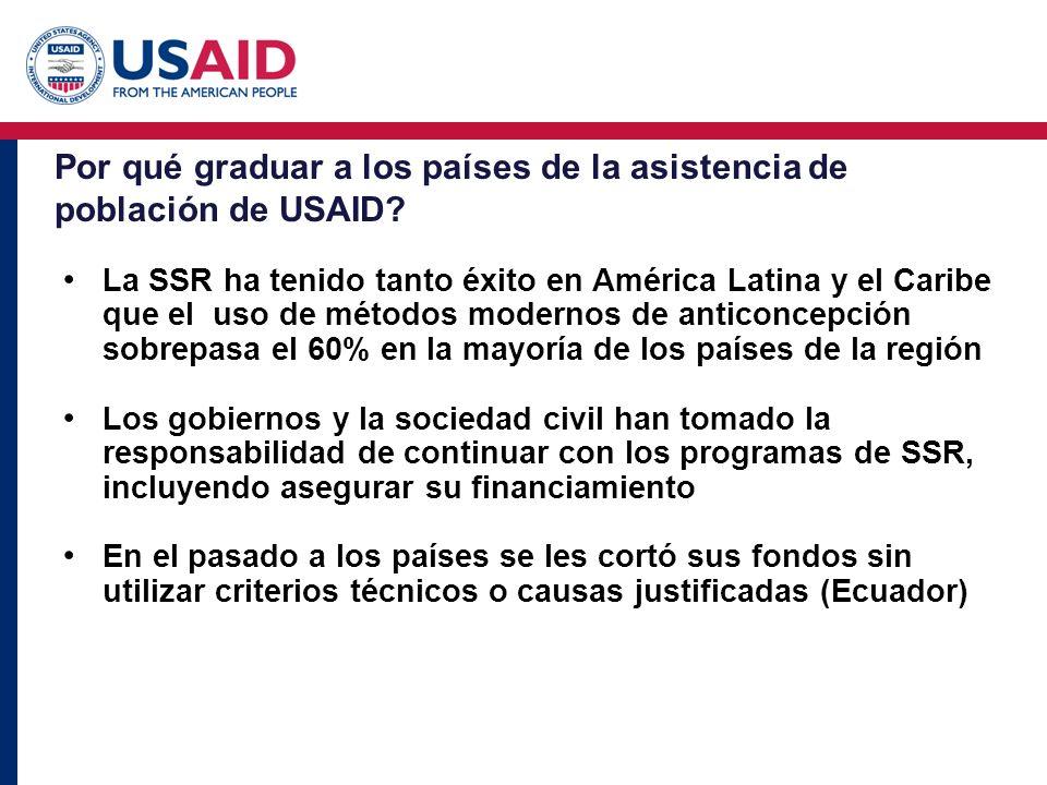 Por qué graduar a los países de la asistencia de población de USAID