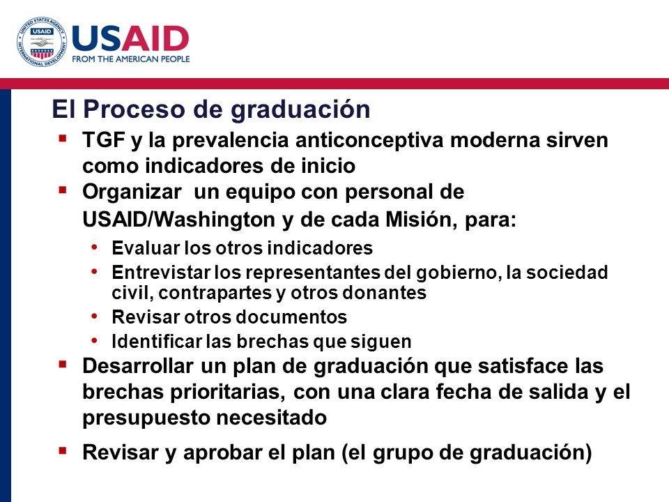 El Proceso de graduación
