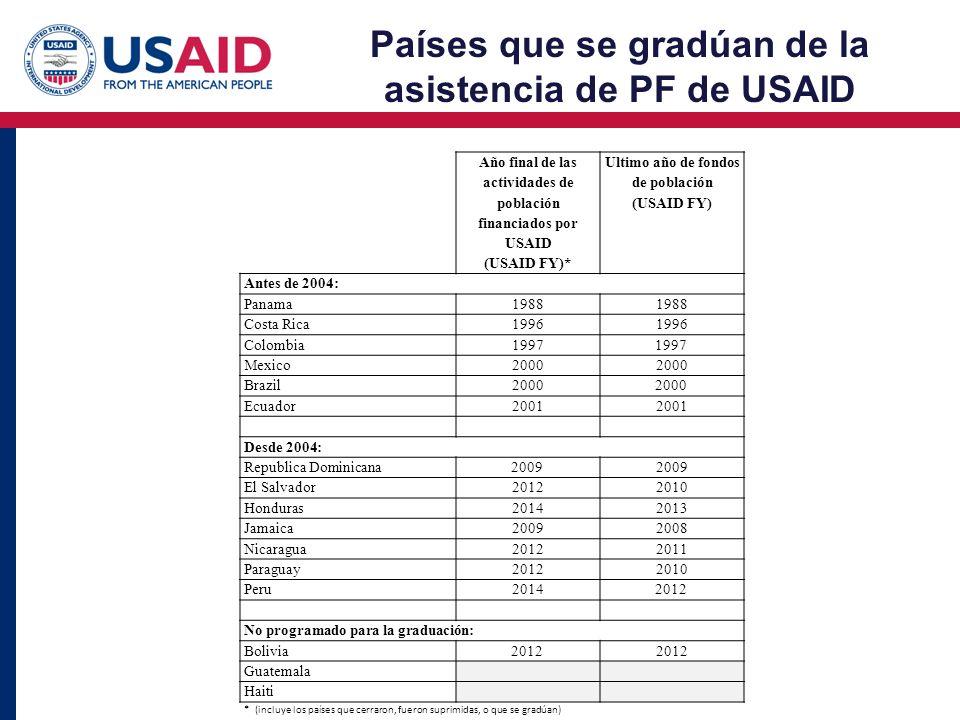 Países que se gradúan de la asistencia de PF de USAID