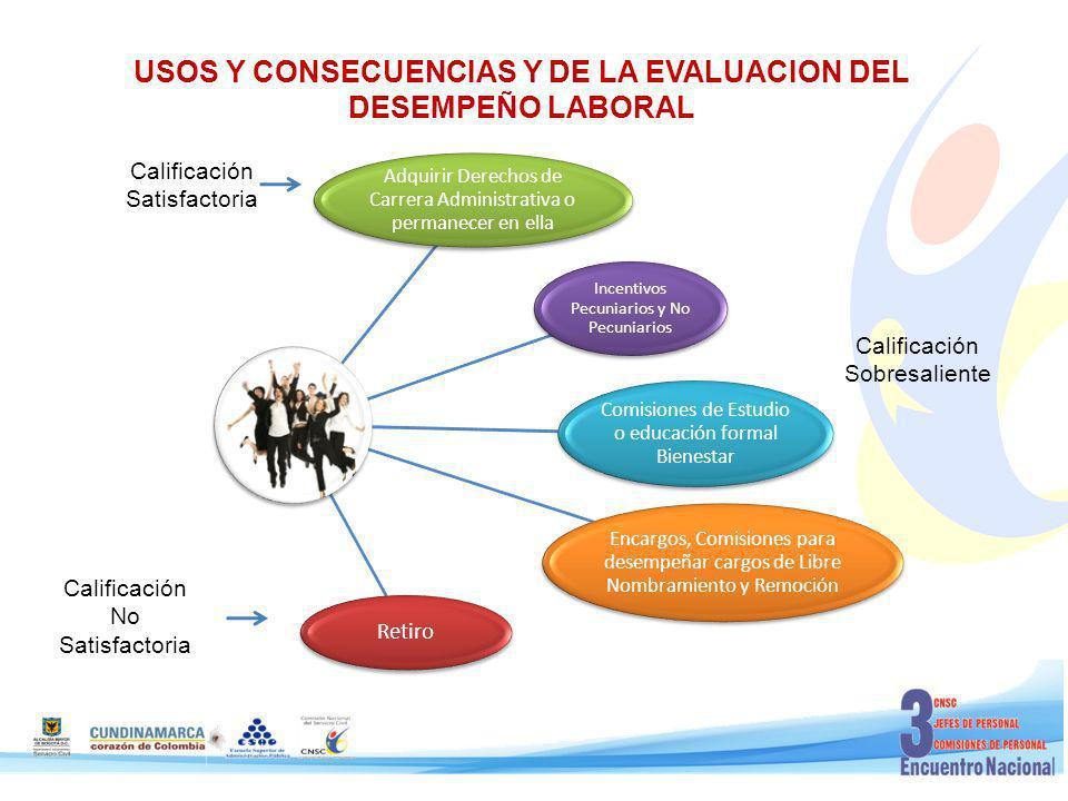 USOS Y CONSECUENCIAS Y DE LA EVALUACION DEL DESEMPEÑO LABORAL