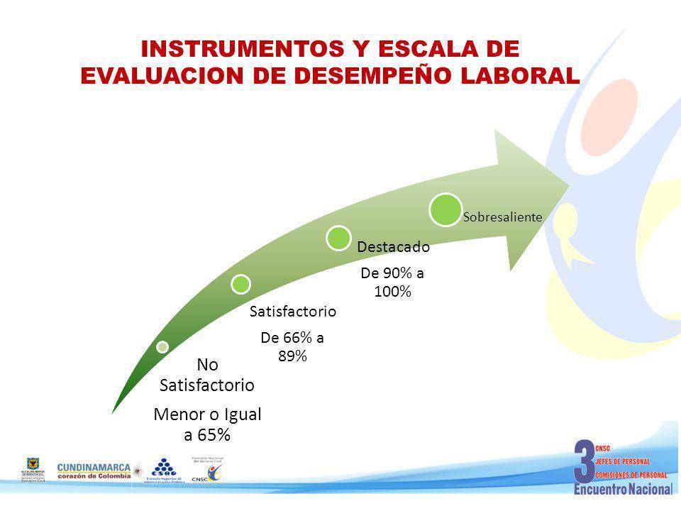 INSTRUMENTOS Y ESCALA DE EVALUACION DE DESEMPEÑO LABORAL