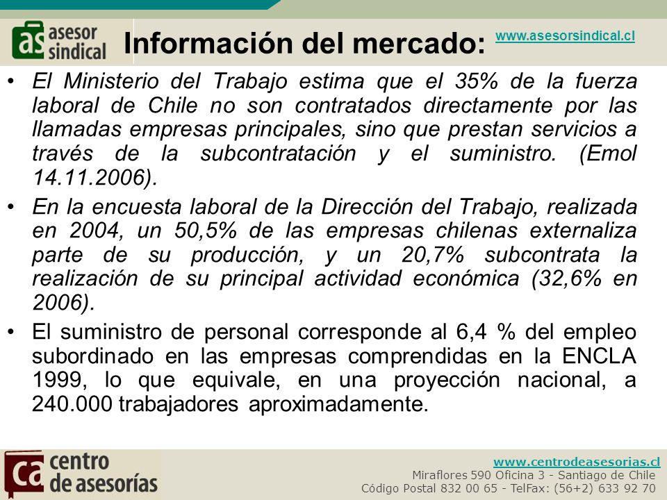 Información del mercado: