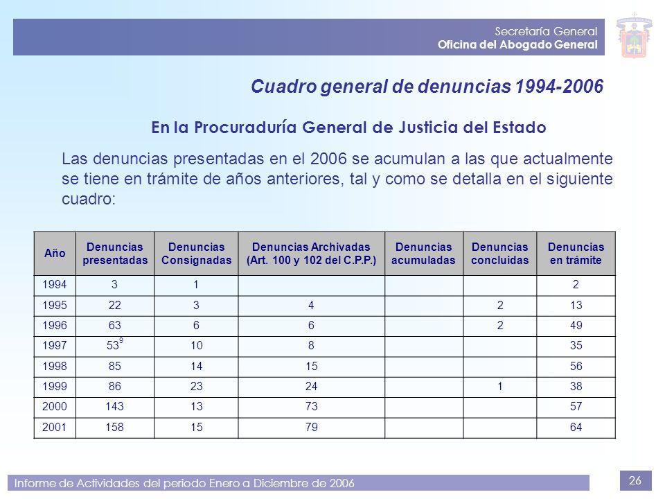 Cuadro general de denuncias 1994-2006