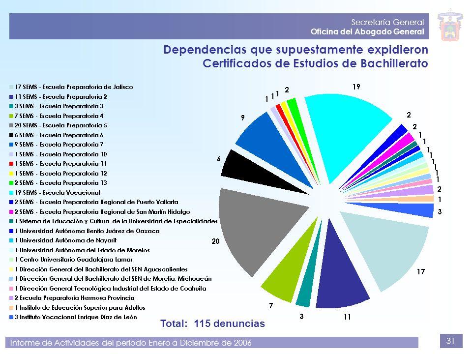 Secretaría General Oficina del Abogado General. Dependencias que supuestamente expidieron Certificados de Estudios de Bachillerato.