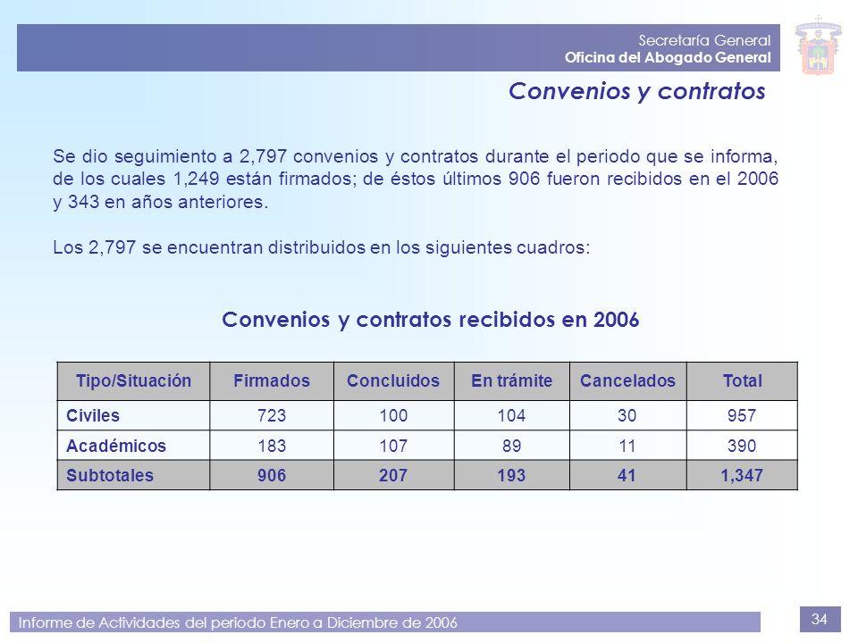 Convenios y contratos Convenios y contratos recibidos en 2006