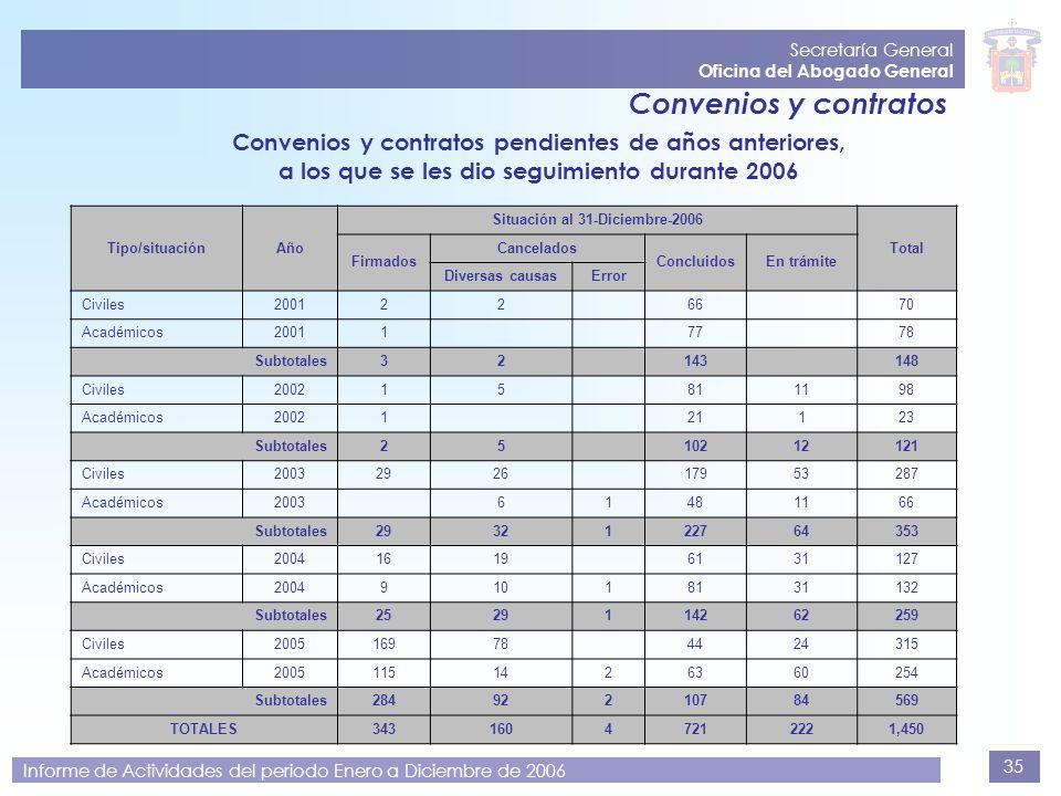 Secretaría General Oficina del Abogado General. Convenios y contratos. Convenios y contratos pendientes de años anteriores,
