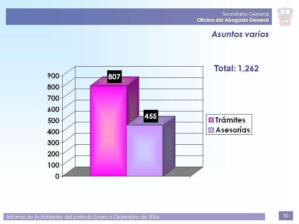 Asuntos varios Total: 1,262 Secretaría General