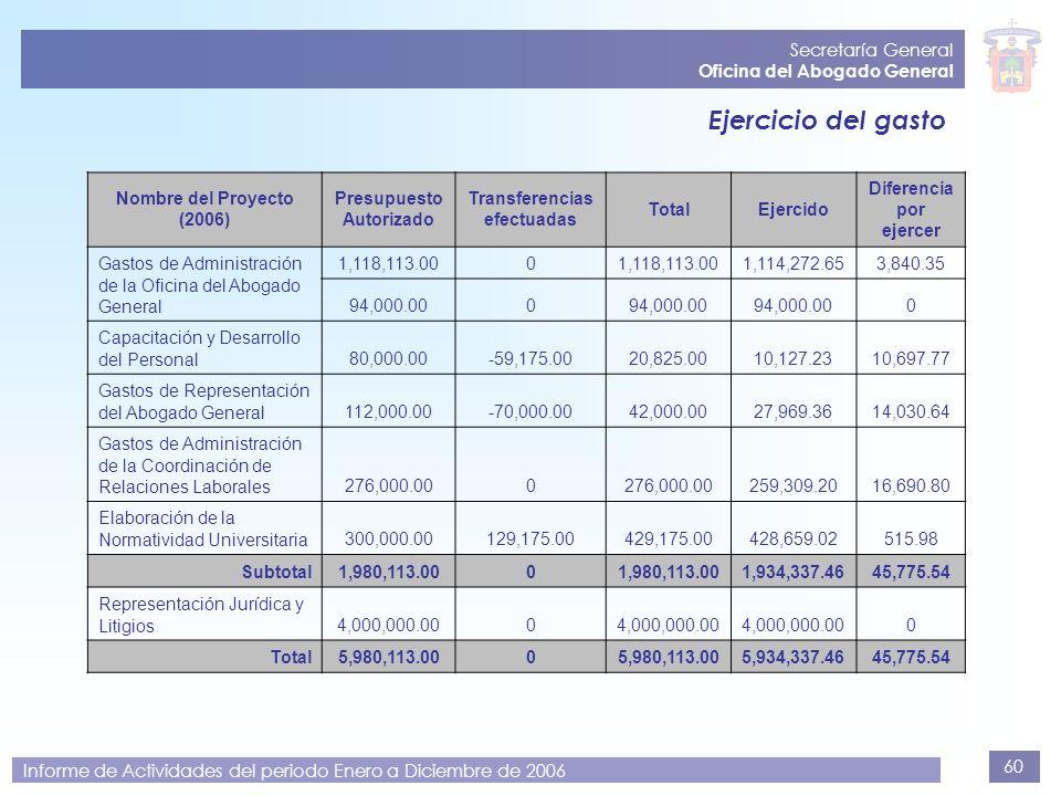 Ejercicio del gasto Secretaría General Oficina del Abogado General