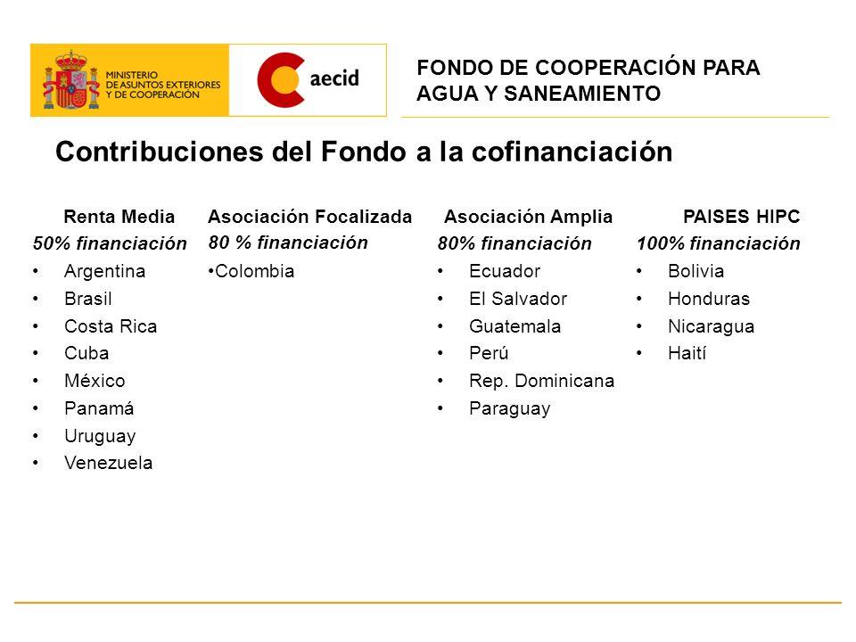 Contribuciones del Fondo a la cofinanciación