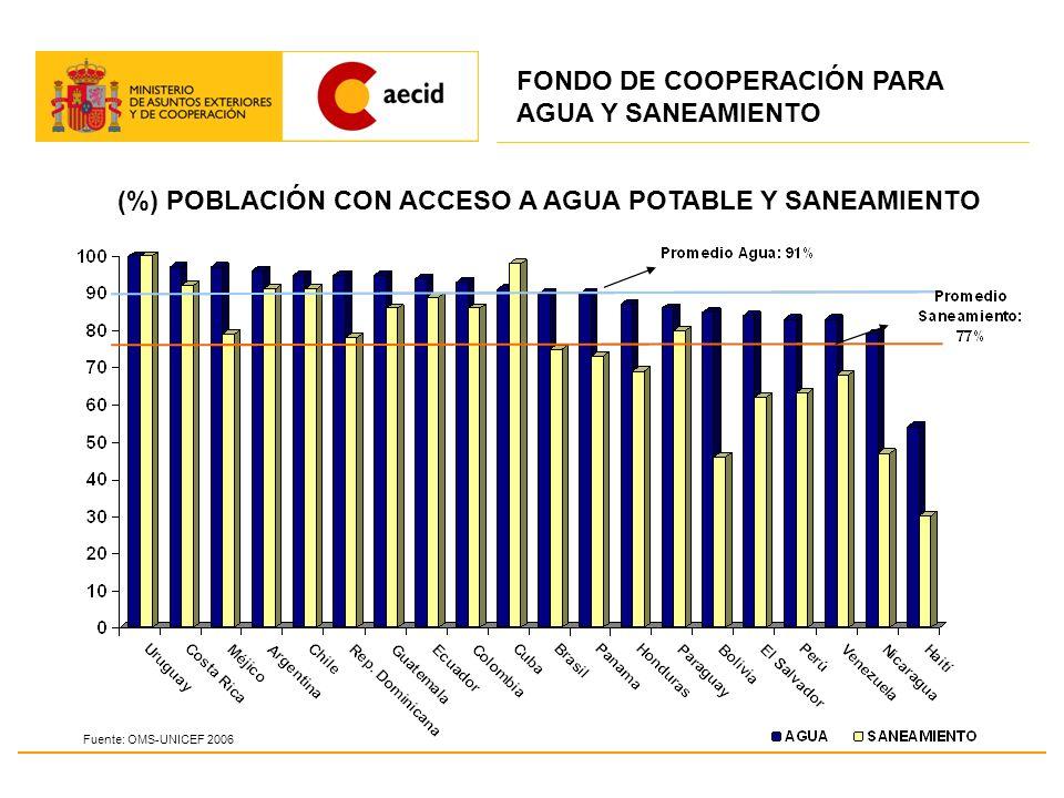 (%) POBLACIÓN CON ACCESO A AGUA POTABLE Y SANEAMIENTO