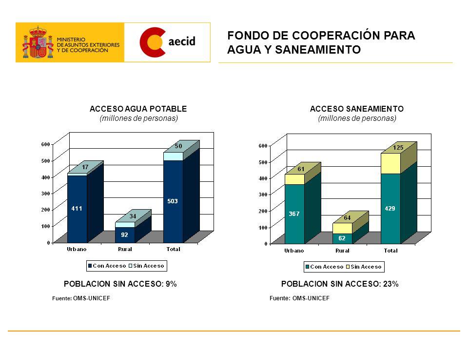 FONDO DE COOPERACIÓN PARA AGUA Y SANEAMIENTO
