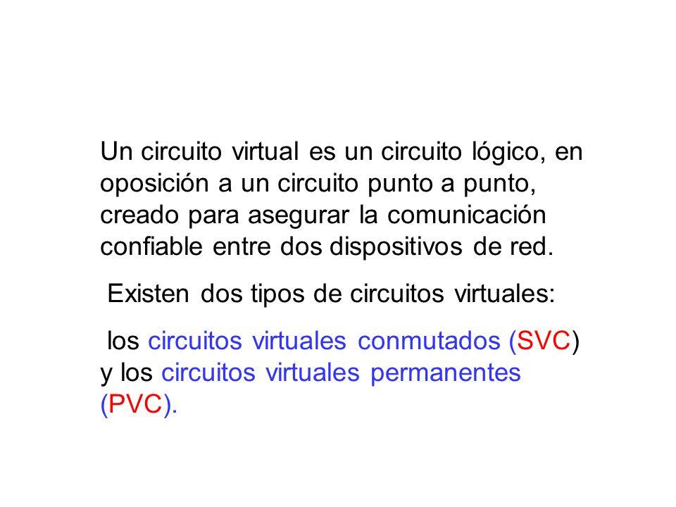 Un circuito virtual es un circuito lógico, en oposición a un circuito punto a punto, creado para asegurar la comunicación confiable entre dos dispositivos de red.