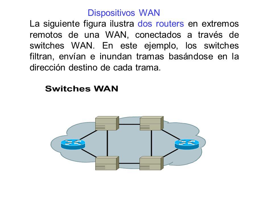 Dispositivos WAN