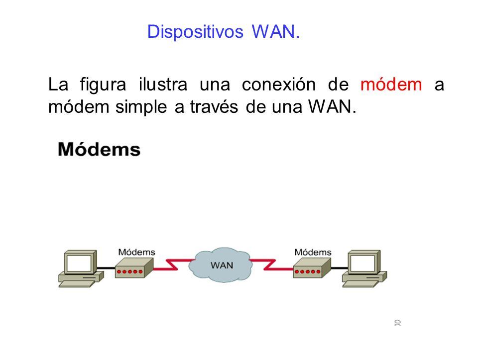 Dispositivos WAN. La figura ilustra una conexión de módem a módem simple a través de una WAN.