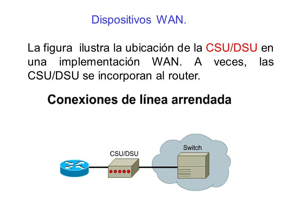 Dispositivos WAN. La figura ilustra la ubicación de la CSU/DSU en una implementación WAN.