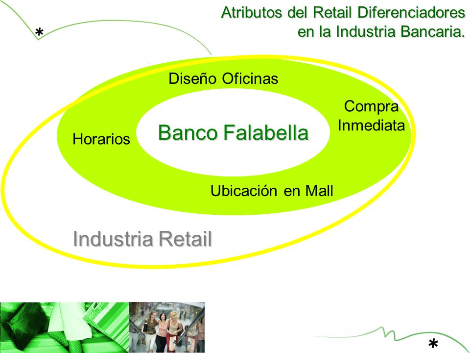 Banco Falabella Industria Retail