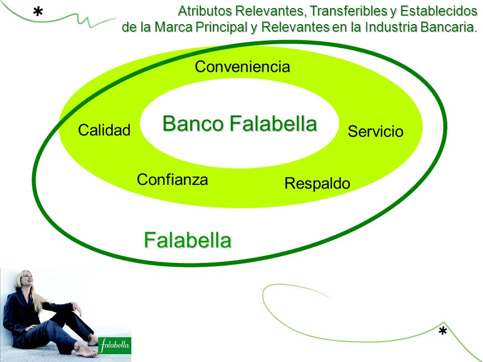 Banco Falabella Falabella Conveniencia Competencia Calidad Servicio