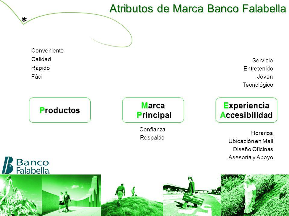 Atributos de Marca Banco Falabella