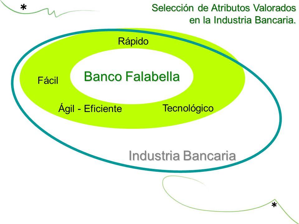 Banco Falabella Industria Bancaria Selección de Atributos Valorados