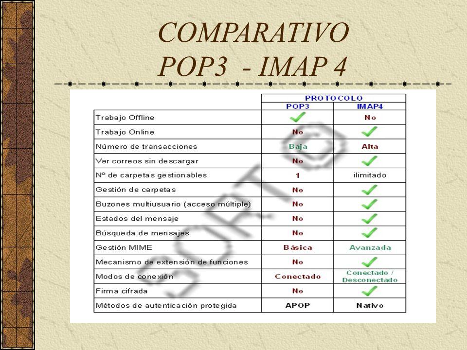 COMPARATIVO POP3 - IMAP 4