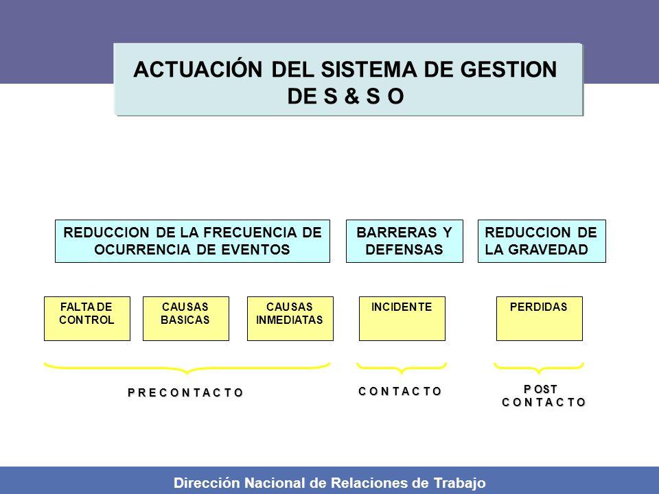 ACTUACIÓN DEL SISTEMA DE GESTION DE S & S O