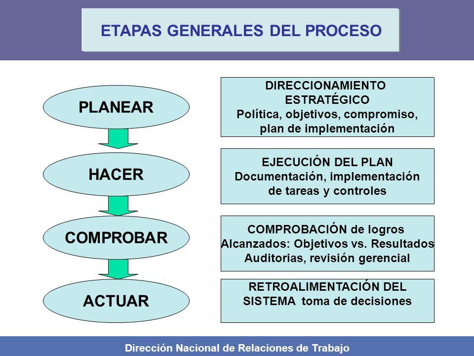 ETAPAS GENERALES DEL PROCESO PLANEAR HACER COMPROBAR ACTUAR