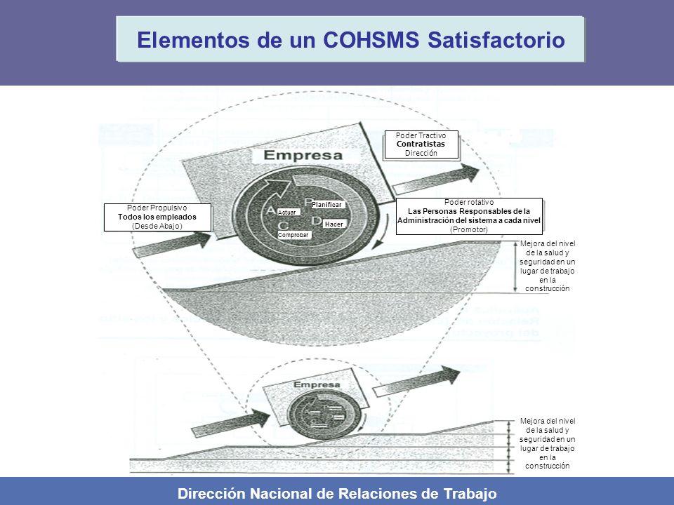 Elementos de un COHSMS Satisfactorio