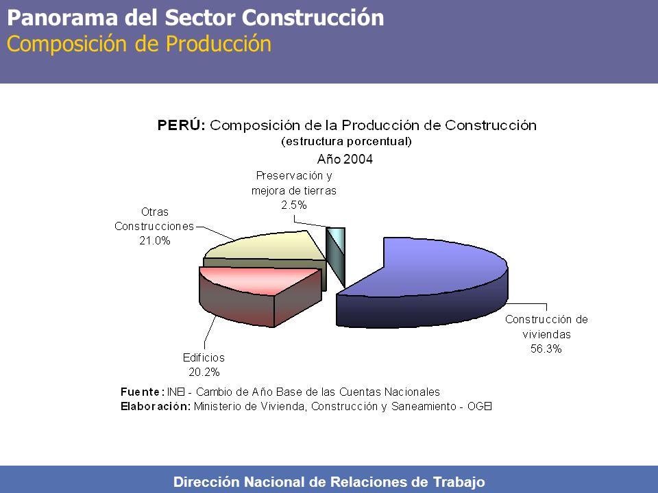 Panorama del Sector Construcción Composición de Producción