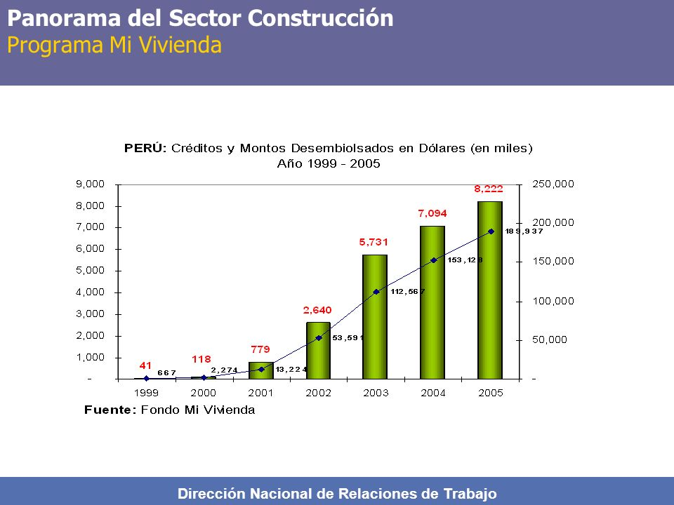 Panorama del Sector Construcción Programa Mi Vivienda