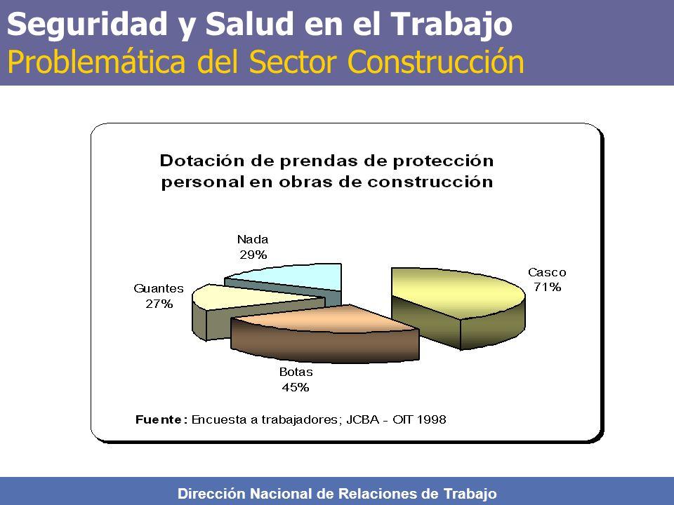 Seguridad y Salud en el Trabajo Problemática del Sector Construcción