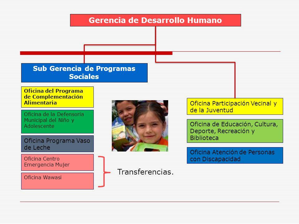 Gerencia de Desarrollo Humano Sub Gerencia de Programas Sociales