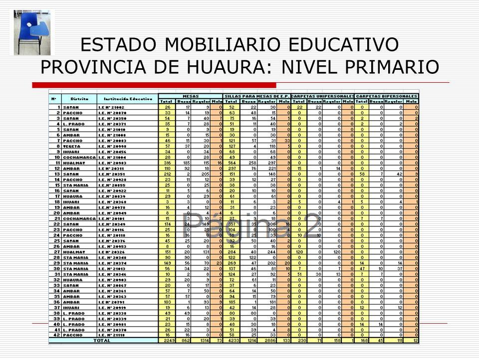 ESTADO MOBILIARIO EDUCATIVO PROVINCIA DE HUAURA: NIVEL PRIMARIO