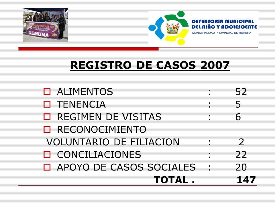 REGISTRO DE CASOS 2007 ALIMENTOS : 52 TENENCIA : 5
