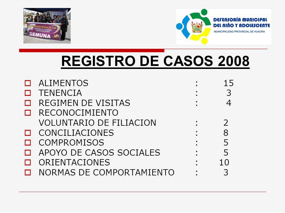 REGISTRO DE CASOS 2008 ALIMENTOS : 15 TENENCIA : 3