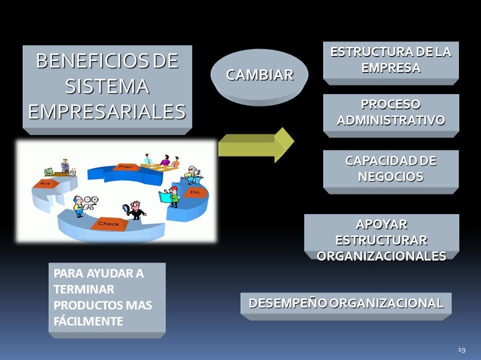 BENEFICIOS DE SISTEMA EMPRESARIALES