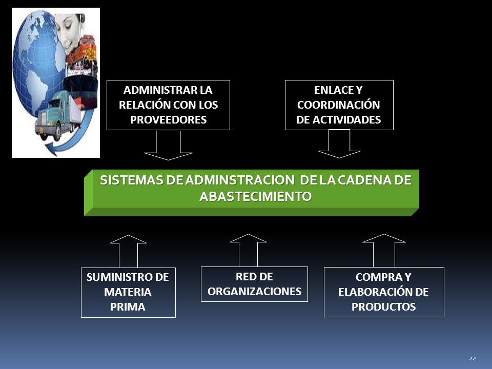 SISTEMAS DE ADMINSTRACION DE LA CADENA DE ABASTECIMIENTO
