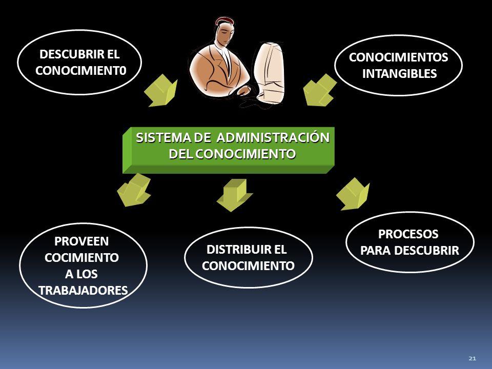 SISTEMA DE ADMINISTRACIÓN DEL CONOCIMIENTO