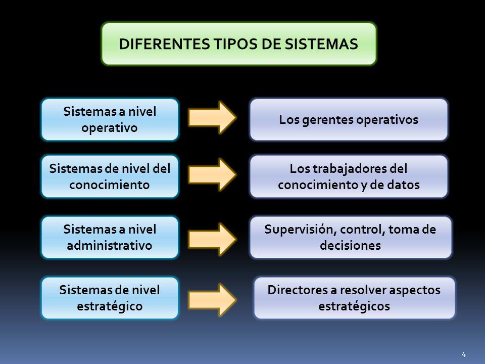 DIFERENTES TIPOS DE SISTEMAS