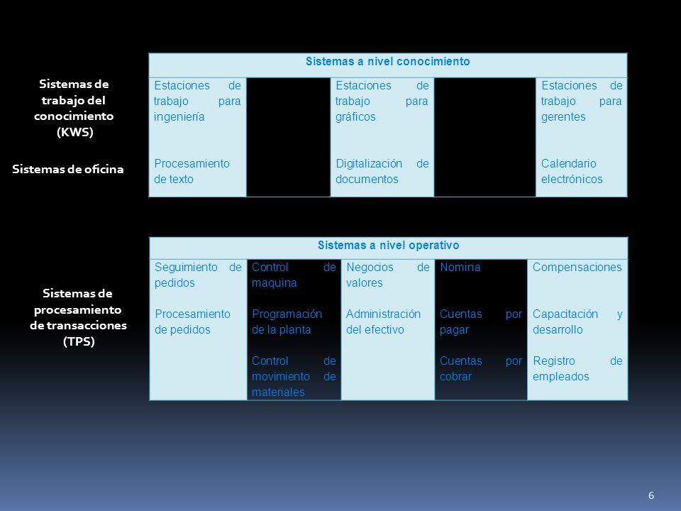 Sistemas a nivel conocimiento Sistemas a nivel operativo